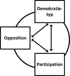 e53a835f54ecd7 Dahl 1966), the phenomenon of democratic opposition is rather seldom  subject of research. In the rare cases opposition is addressed,  subject-related ...